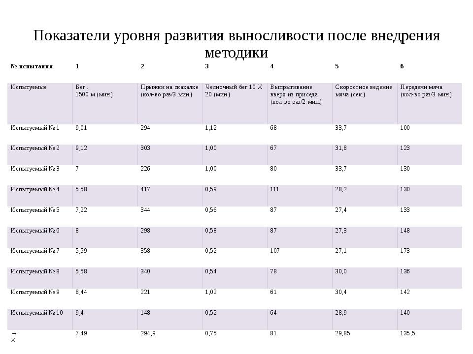 Показатели уровня развития выносливости после внедрения методики № испытания...