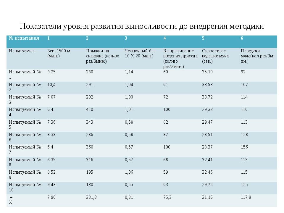 Показатели уровня развития выносливости до внедрения методики № испытания 1...