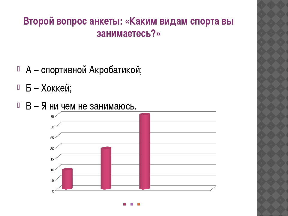 Второй вопрос анкеты: «Каким видам спорта вы занимаетесь?» А – спортивной Ак...