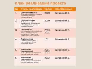 план реализации проекта № Этапы реализации Сроки ответственные 1 Подготовите