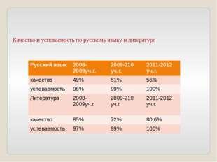 Качество и успеваемость по русскому языку и литературе   Русский язык 200