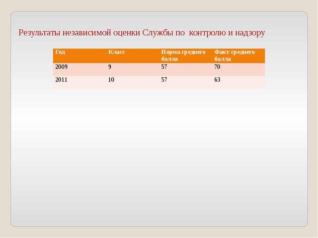 Результаты независимой оценки Службы по контролю и надзору Год Класс Норма с...