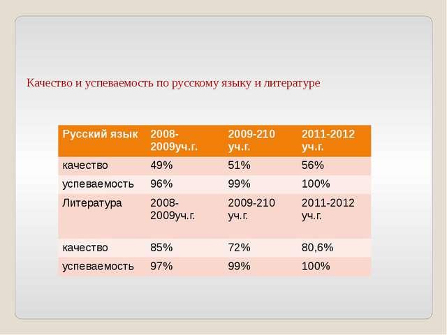 Качество и успеваемость по русскому языку и литературе   Русский язык 200...