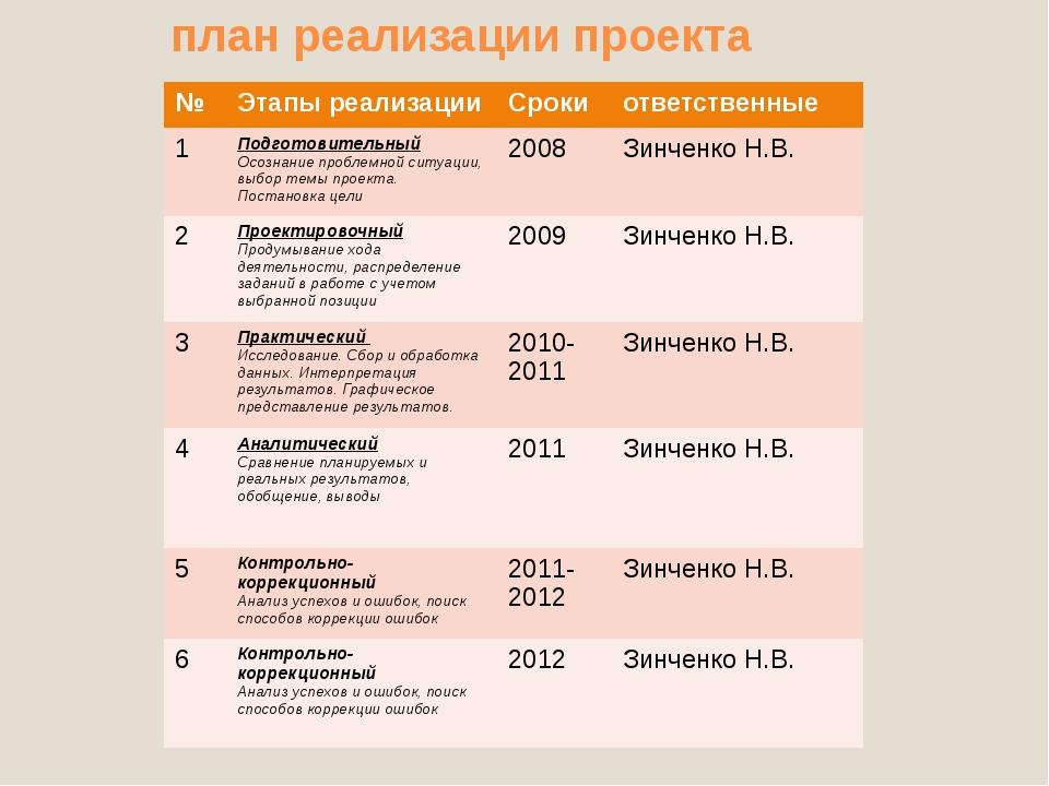 план реализации проекта № Этапы реализации Сроки ответственные 1 Подготовите...