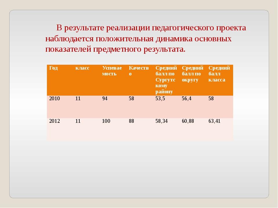 В результате реализации педагогического проекта наблюдается положительная ди...
