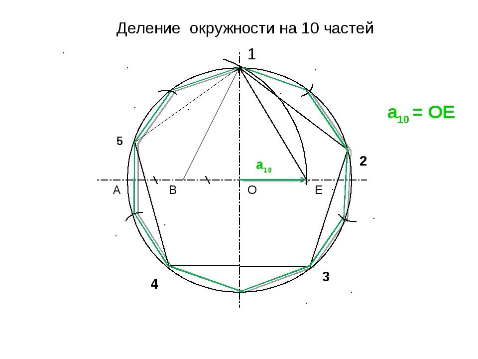 Деление окружности на 10 частей 1 2 3 4 О А В Е 5 а10 = ОЕ а10