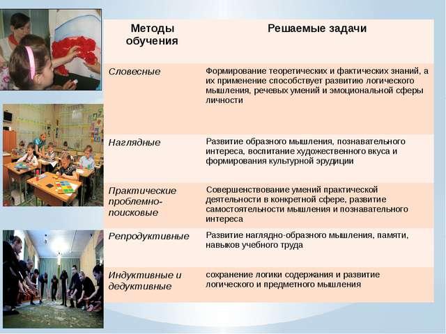 Методы обучения Решаемые задачи Словесные Формирование теоретических и фактич...