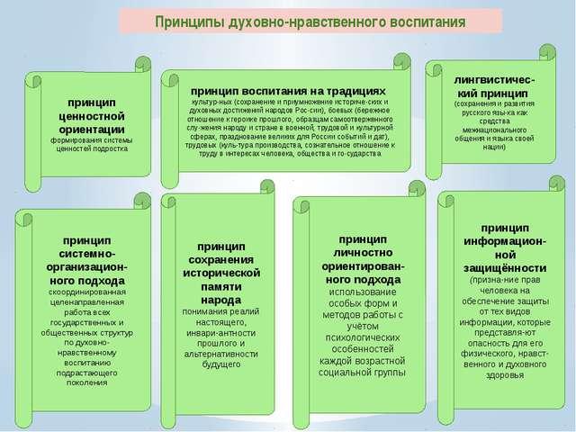 принцип системно-организацион-ного подхода скоординированная целенаправленная...