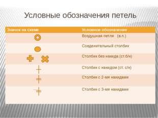 Условные обозначения петель Значок на схеме Условное обозначение Воздушная пе
