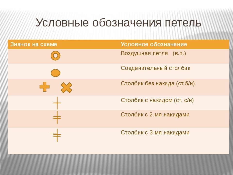Условные обозначения петель Значок на схеме Условное обозначение Воздушная пе...