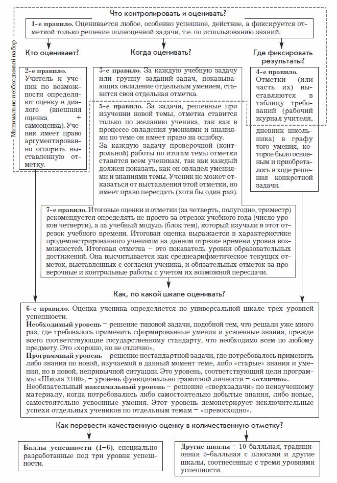 http://www.school2100.ru/img/tech/oc03.png