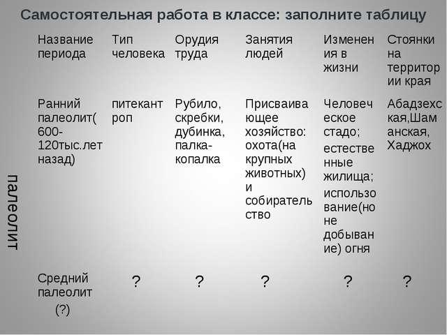 Самостоятельная работа в классе: заполните таблицу Название периода Тип чел...