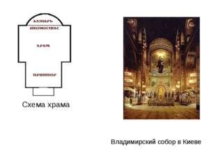Схема храма Владимирский собор в Киеве