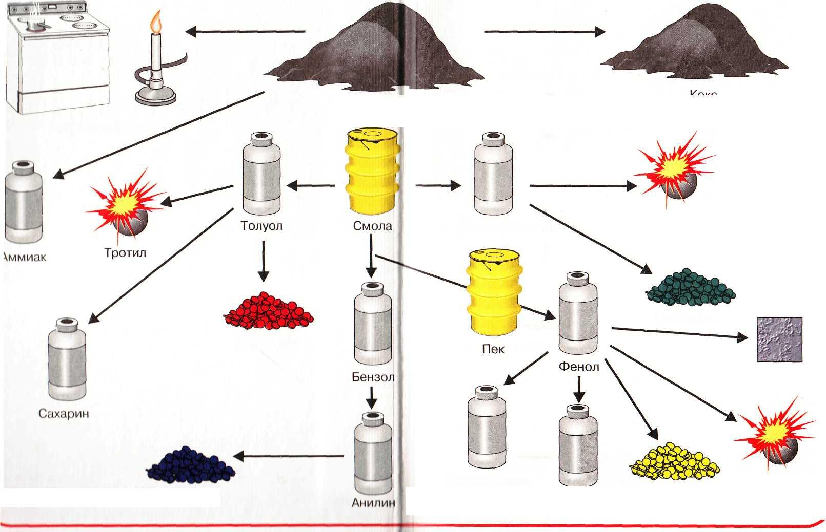 Продукты переработки каменного угля - Картинка 7557/33