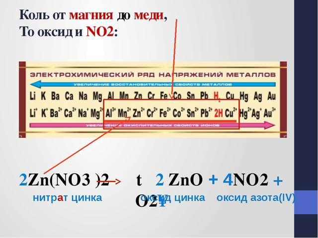 Коль от магния до меди, То оксид и NO2: 2Zn(NO3 )2 t 2 ZnO + 4NO2 + O2↑ нитр...