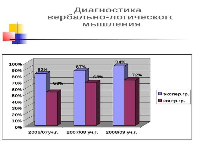 Методика «Исключение слов» Результаты диагностики (высокий уровень развития м...