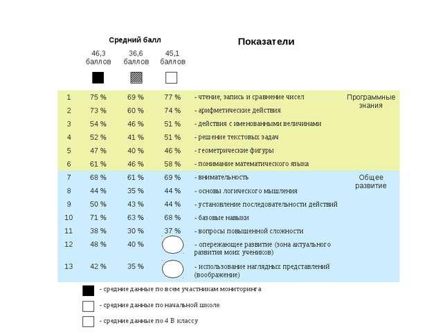Результаты мониторинга математической подготовки учащихся начальной школы 60...