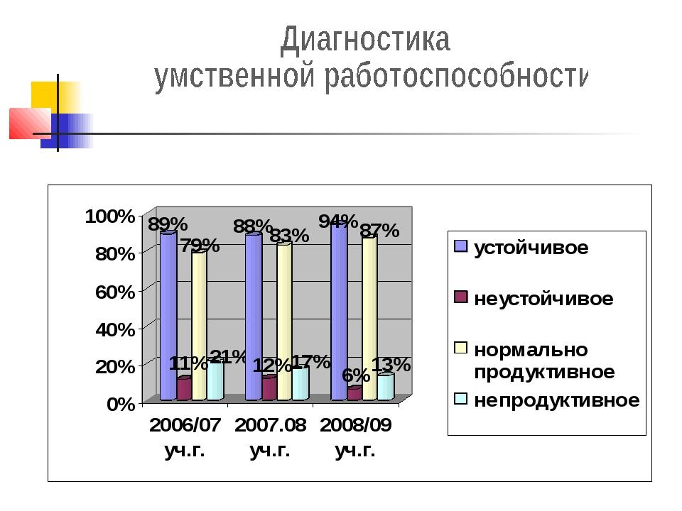 Методика «Корректурная проба» Результаты обследования