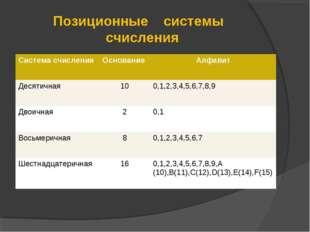 Позиционные системы счисления Система счисленияОснованиеАлфавит Десятичная