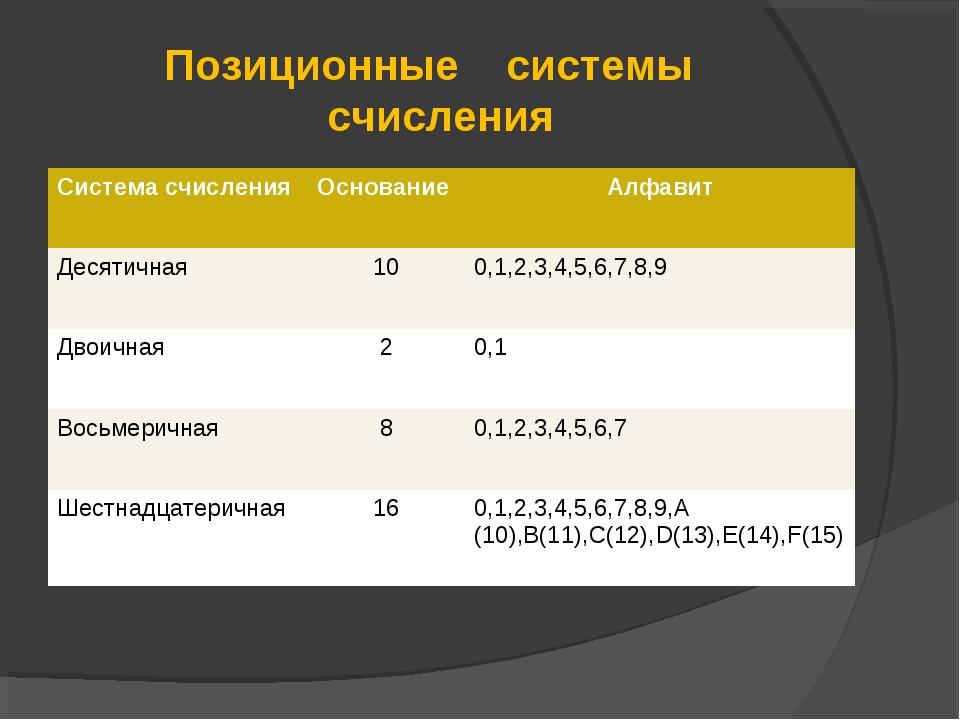 Позиционные системы счисления Система счисленияОснованиеАлфавит Десятичная...