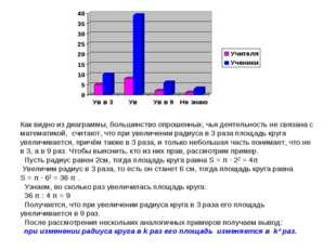 Как видно из диаграммы, большинство опрошенных, чья деятельность не связана