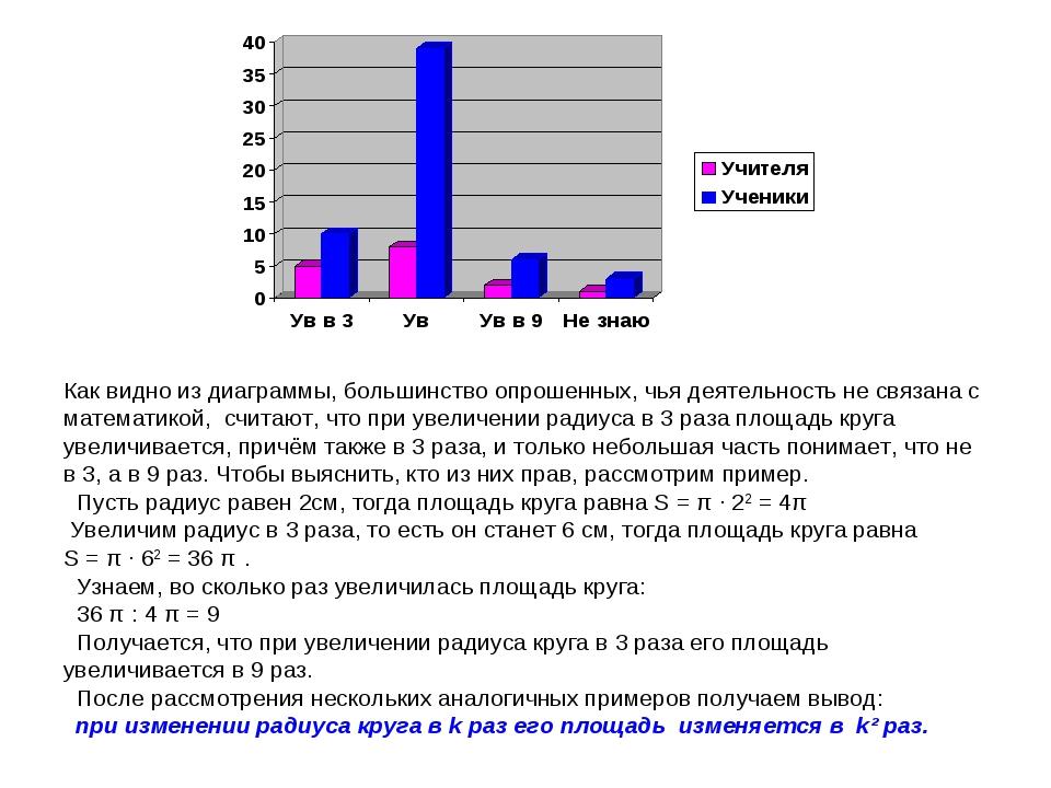 Как видно из диаграммы, большинство опрошенных, чья деятельность не связана...