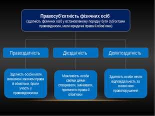 Правосуб'єктність фізичних осіб (здатність фізичних осіб у встановленому поря