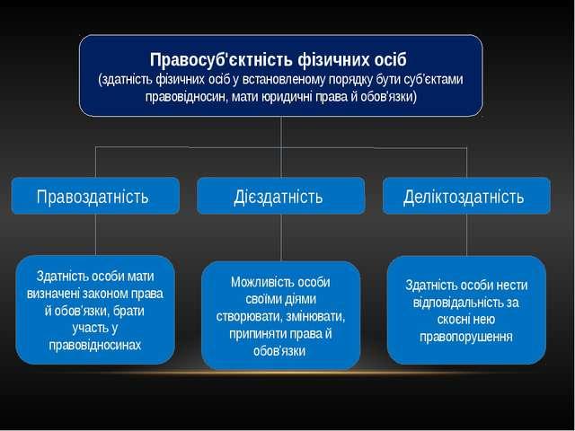 Правосуб'єктність фізичних осіб (здатність фізичних осіб у встановленому поря...