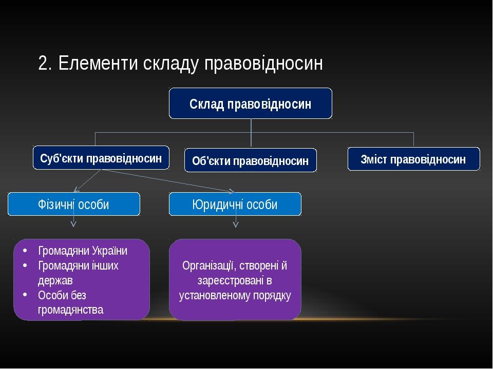2. Елементи складу правовідносин Склад правовідносин Суб'єкти правовідносин О...