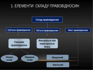 Склад правовідносин Суб'єкти правовідносин Об'єкти правовідносин Зміст правов