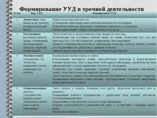 Формирование УУД в урочной деятельности № п/пВид УУДФормируемые УУД 1Лично