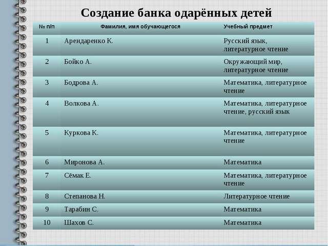 Создание банка одарённых детей № п/пФамилия, имя обучающегосяУчебный предме...