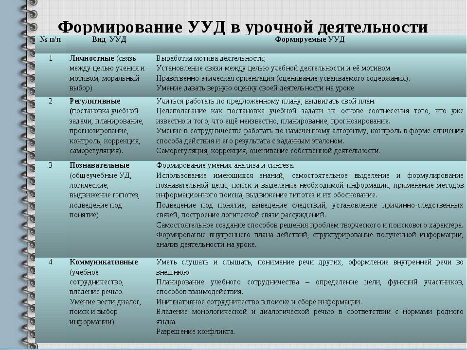 Формирование УУД в урочной деятельности № п/пВид УУДФормируемые УУД 1Лично...