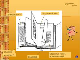 Строение книги Титульный лист Страница (текст, иллюстрация) Закладка Обложка