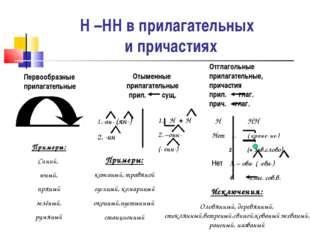 Н –НН в прилагательных и причастиях Первообразные прилагательные Отыменные пр