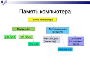 Память компьютера Память компьютера Внутренняя Долговременная (внешняя) ОЗУ (