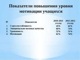 Показатели повышения уровня мотивации учащихся № Показатели 2010-2011уч.год 2