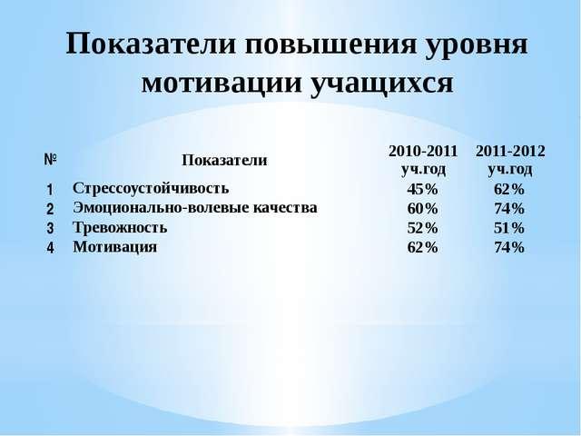 Показатели повышения уровня мотивации учащихся № Показатели 2010-2011уч.год 2...