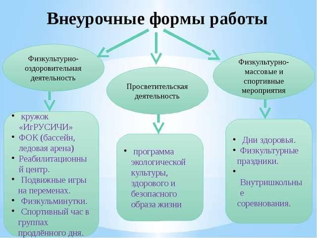 Внеурочные формы работы Физкультурно-оздоровительная деятельность Просветител...