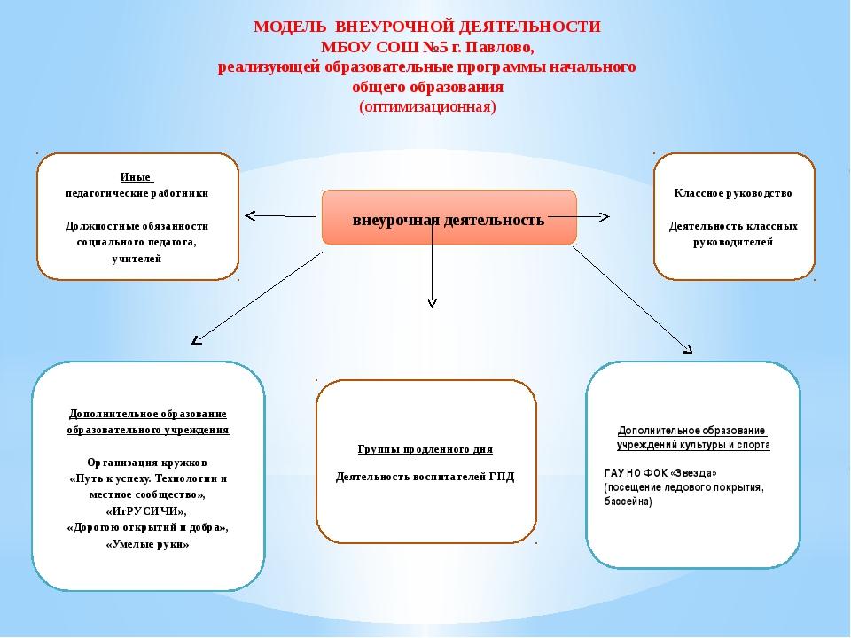 внеурочная деятельность Классное руководство  Деятельность классных руководи...