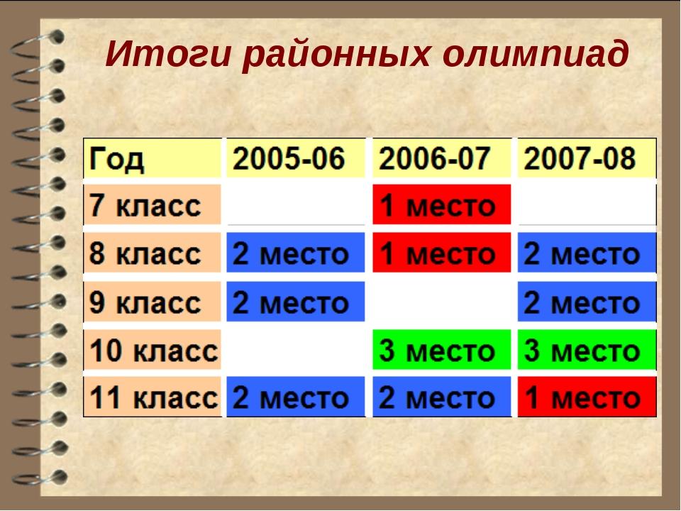 Итоги районных олимпиад