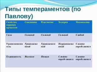 Типы темпераментов (по Павлову) Свойства нервных процессовСангвиникФлегмати