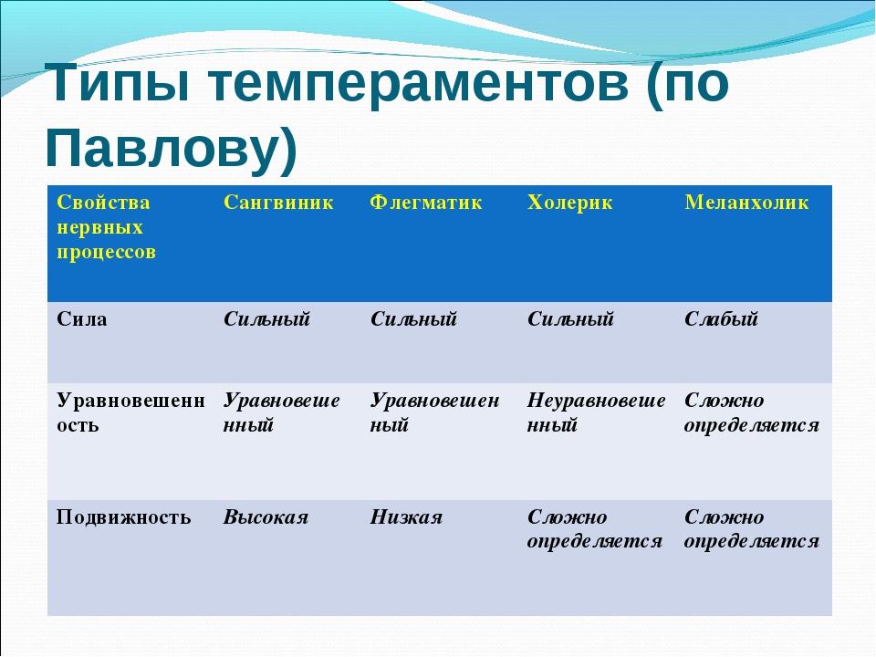 Типы темпераментов (по Павлову) Свойства нервных процессовСангвиникФлегмати...