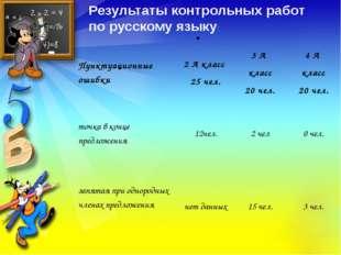 . Результаты контрольных работ по русскому языку: Пунктуационные ошибки 2 А к
