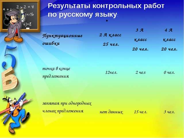 . Результаты контрольных работ по русскому языку: Пунктуационные ошибки 2 А к...