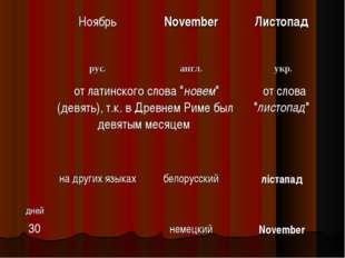 """Ноябрь November Листопад рус.англ.укр. от латинского слова """"новем"""" (дев"""