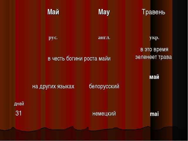 МайMayТравень рус.англ.укр. в честь богини роста майив это время зелен...
