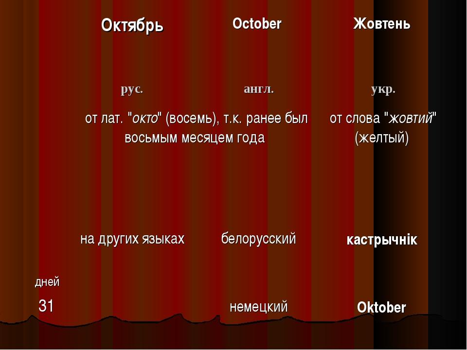 """ОктябрьOctober Жовтень рус.англ.укр. от лат. """"окто"""" (восемь), т.к. ране..."""