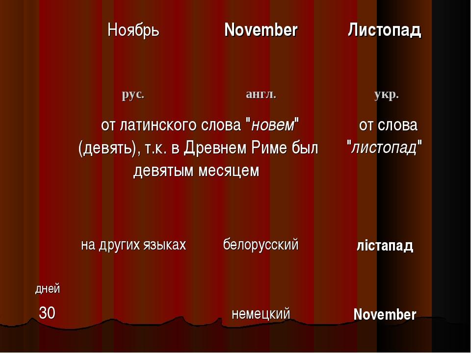 """Ноябрь November Листопад рус.англ.укр. от латинского слова """"новем"""" (дев..."""