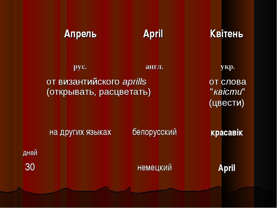 АпрельApril Квітень рус.англ.укр. от византийского aprills (открывать,...